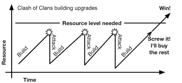 coc graph